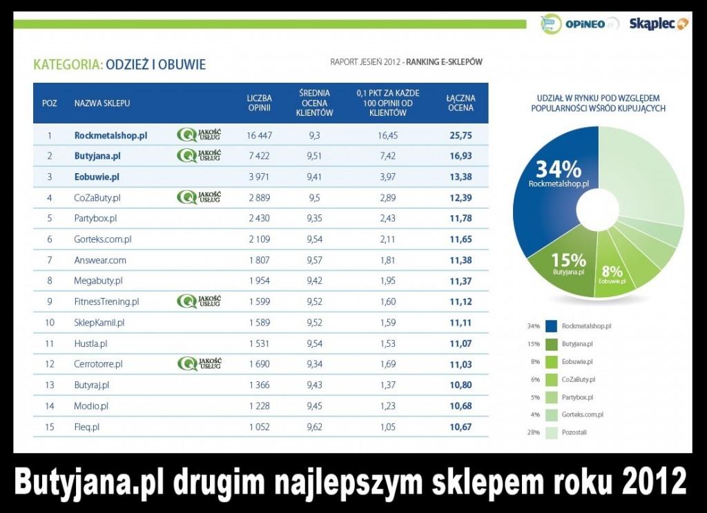 buty-sportowe-sklep-drugie-miejsce-2012-1024x744